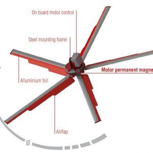 Zefiro ahır havalandırma fanı